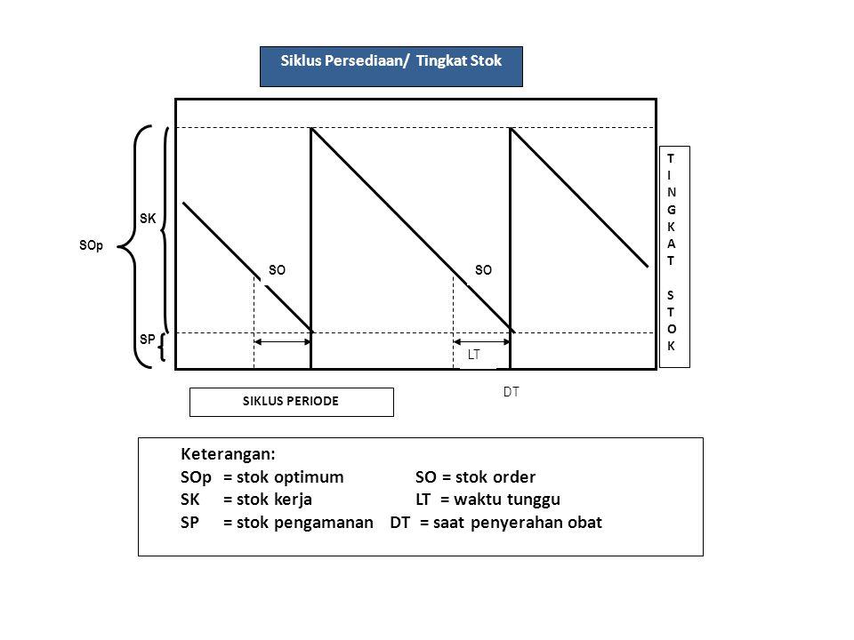 Siklus Persediaan/ Tingkat Stok