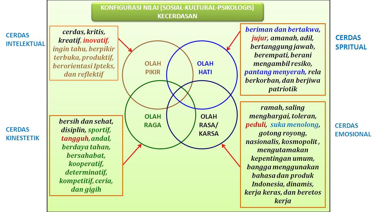 KONFIGURASI NILAI (SOSIAL-KULTURAL-PSIKOLOGIS) KECERDASAN