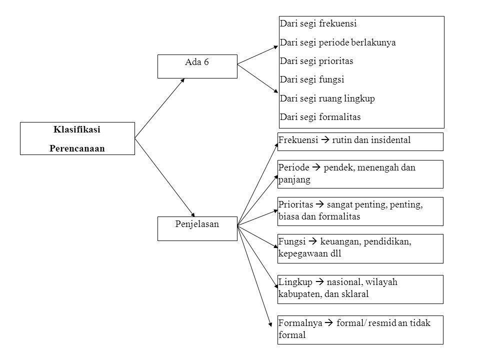 Klasifikasi Perencanaan. Ada 6. Penjelasan. Dari segi frekuensi. Dari segi periode berlakunya. Dari segi prioritas.