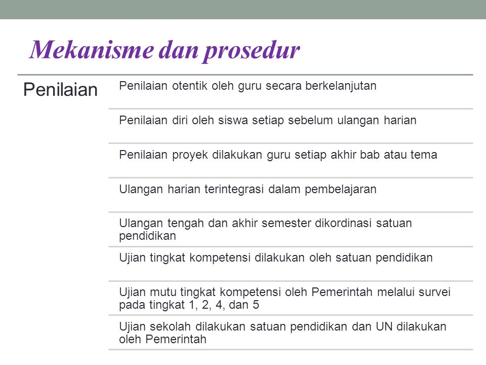 Mekanisme dan prosedur