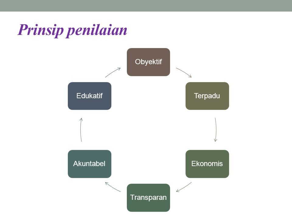 Prinsip penilaian Obyektif Terpadu Ekonomis Transparan Akuntabel