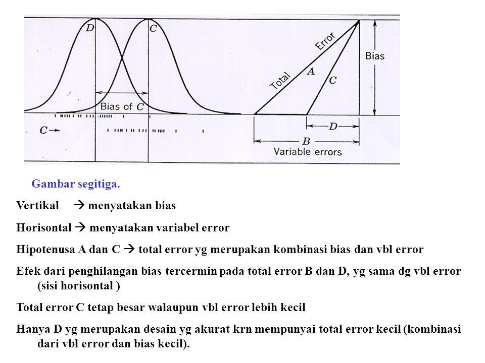 Gambar segitiga. Vertikal  menyatakan bias. Horisontal  menyatakan variabel error.
