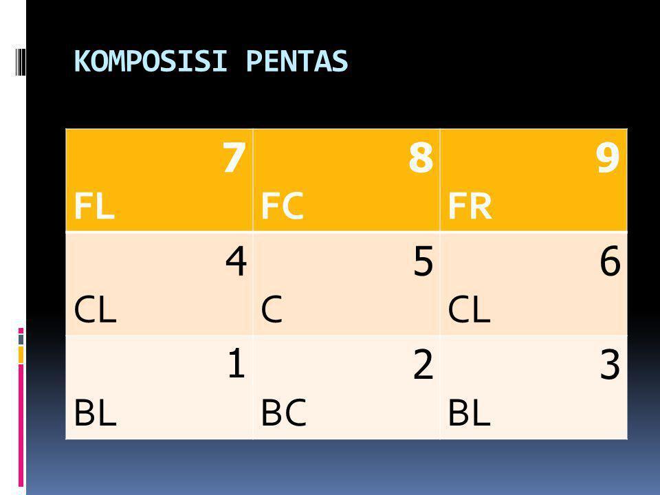 KOMPOSISI PENTAS 9 FR 8 FC 7 FL 6 CL 5 C 4 3 BL 2 BC 1