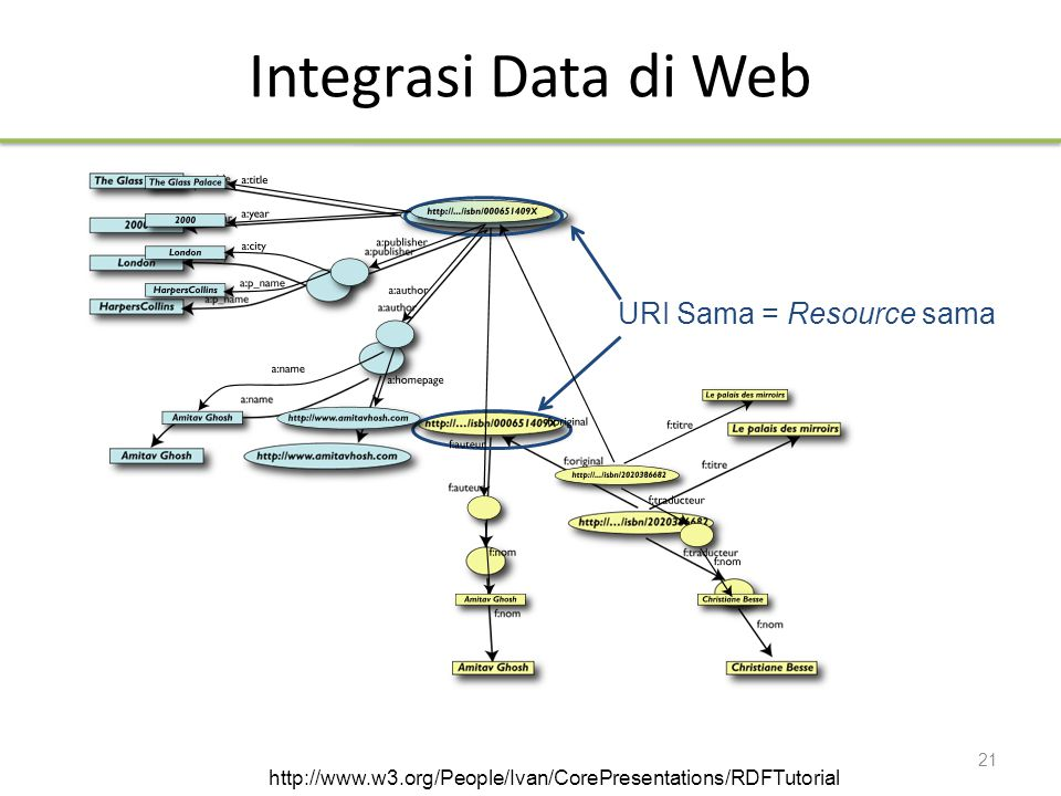 Integrasi Data di Web URI Sama = Resource sama