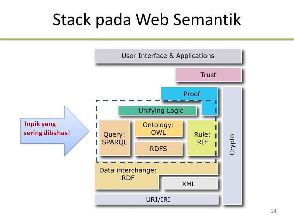 Stack pada Web Semantik