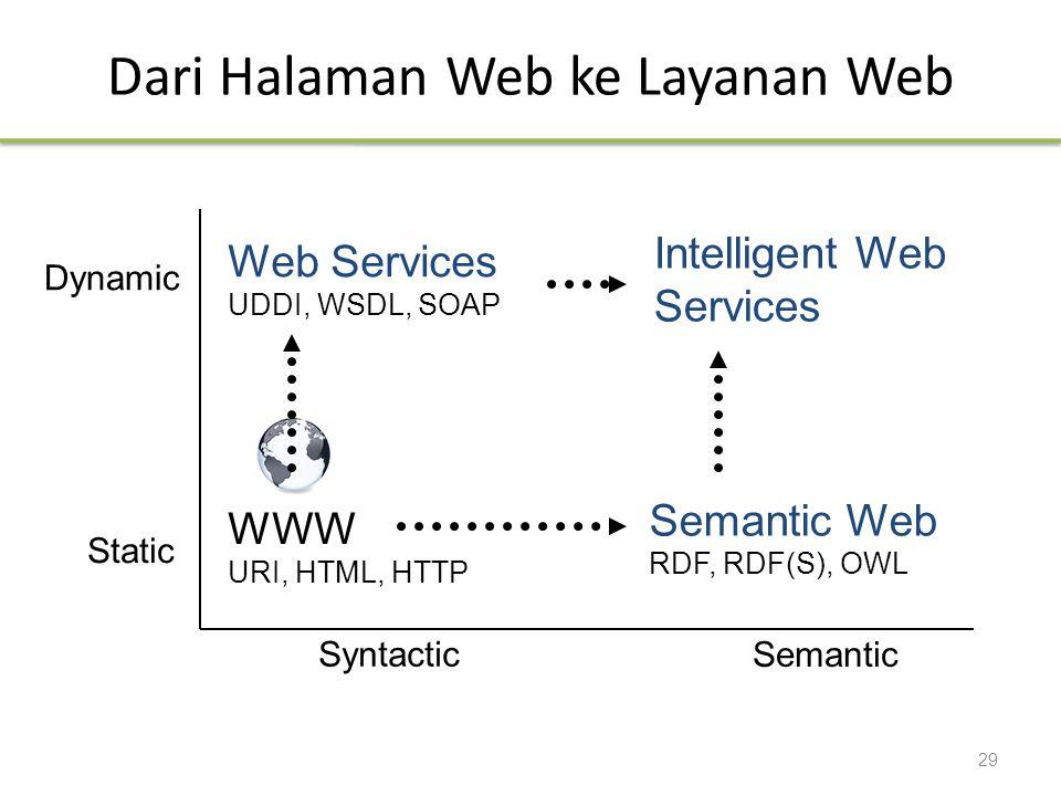 Dari Halaman Web ke Layanan Web