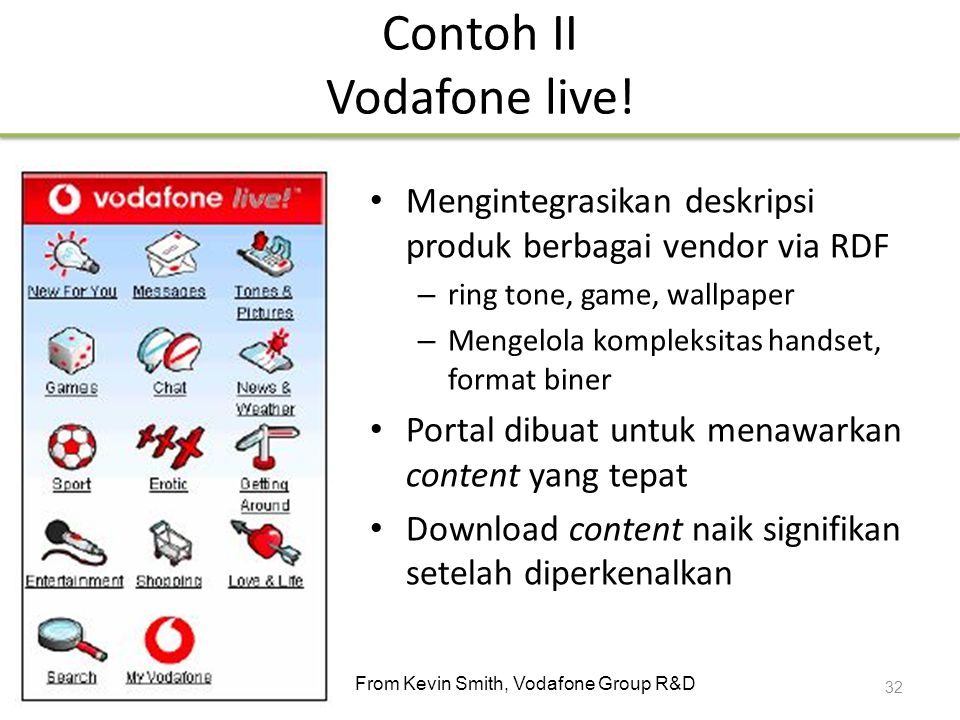 Contoh II Vodafone live!