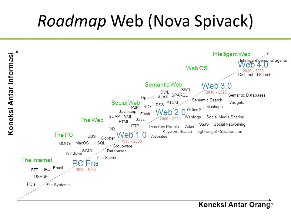 Roadmap Web (Nova Spivack)