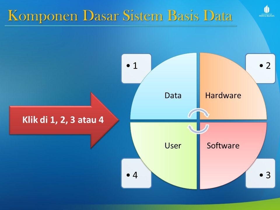 Komponen Dasar Sistem Basis Data