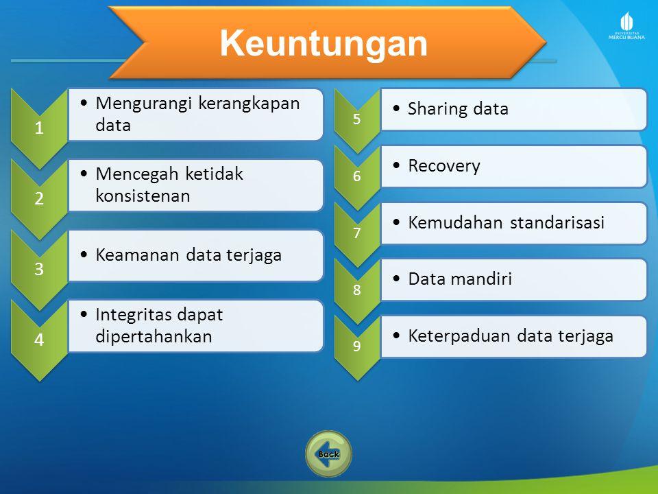 Keuntungan Mengurangi kerangkapan data Sharing data 1 Recovery