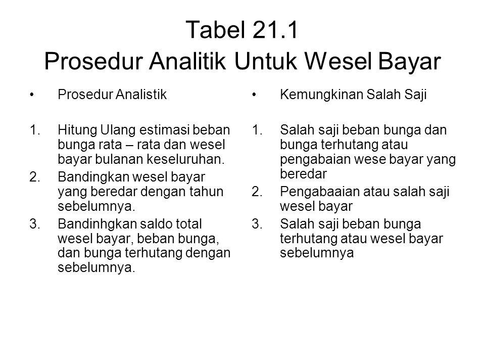 Tabel 21.1 Prosedur Analitik Untuk Wesel Bayar