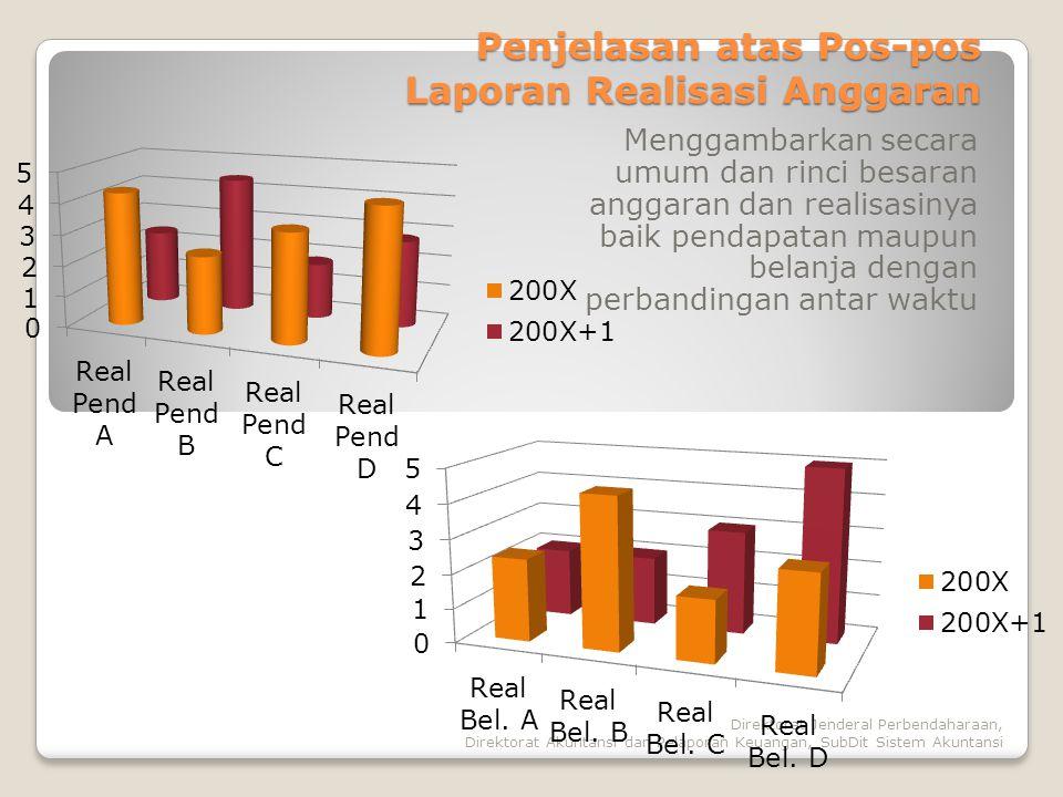 Penjelasan atas Pos-pos Laporan Realisasi Anggaran