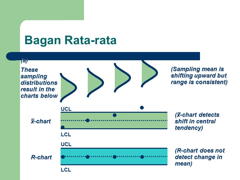Bagan Rata-rata (a) These sampling distributions result in the charts below. (Sampling mean is shifting upward but range is consistent)