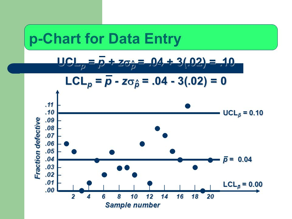 p-Chart for Data Entry UCLp = p + zsp = (.02) = .10