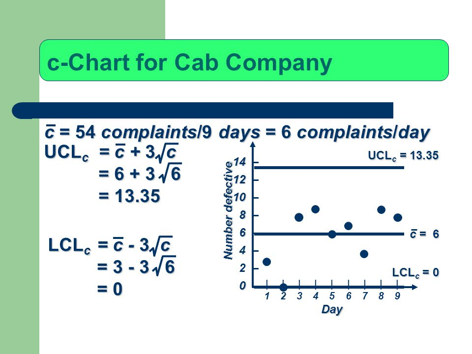 c-Chart for Cab Company