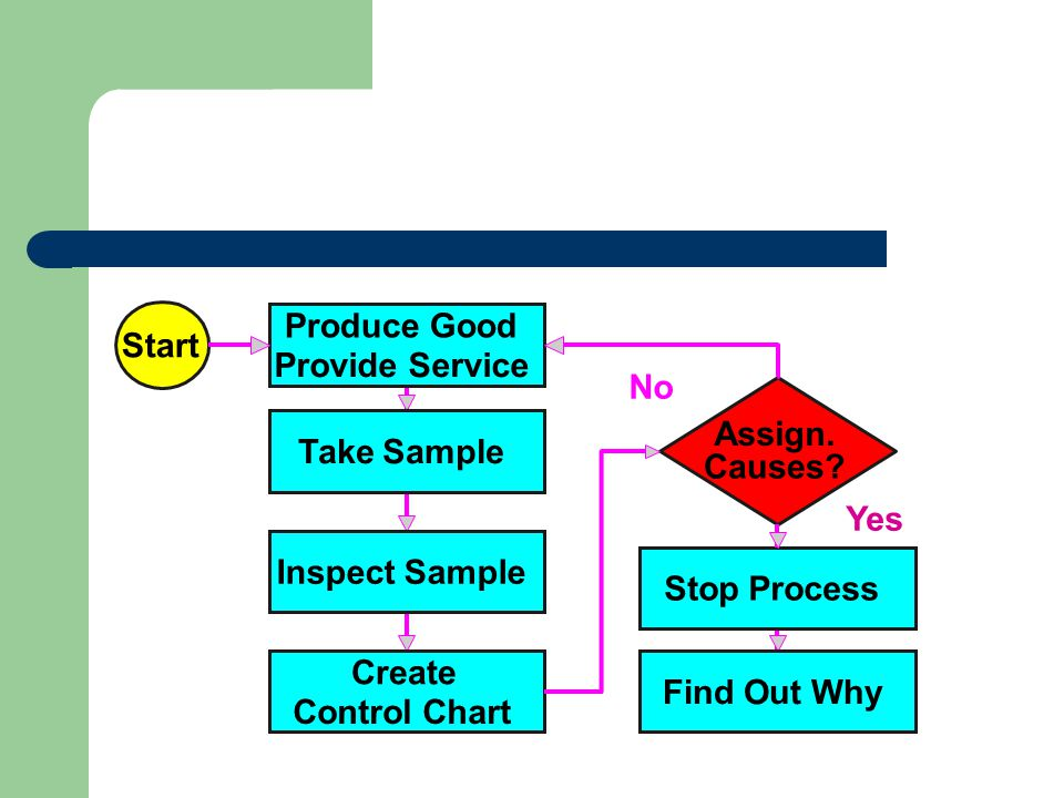 Start Produce Good. Provide Service. Stop Process. Yes. No. Assign. Causes Take Sample. Inspect Sample.