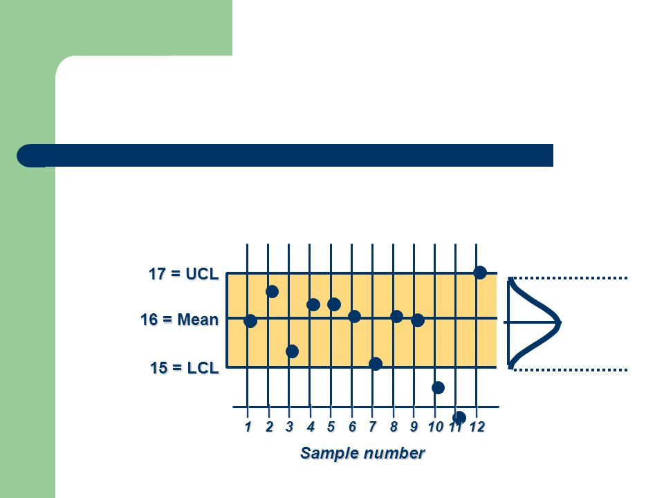 17 = UCL 16 = Mean 15 = LCL Sample number | | | | | | | | | | | |