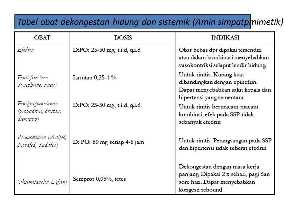 Tabel obat dekongestan hidung dan sistemik (Amin simpatpmimetik)