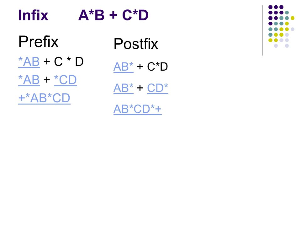 Prefix Postfix Infix A*B + C*D *AB + C * D *AB + *CD +*AB*CD AB* + C*D
