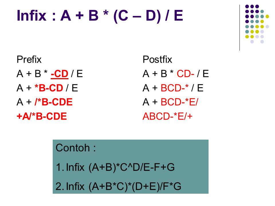 Infix : A + B * (C – D) / E Contoh : Infix (A+B)*C^D/E-F+G