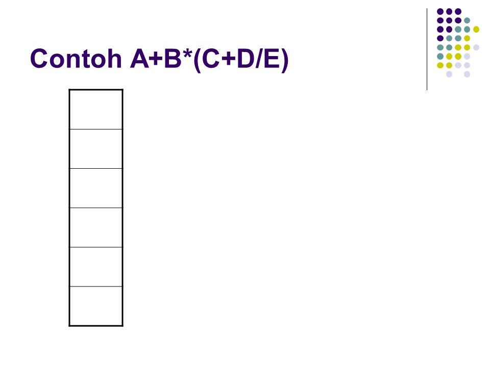 Contoh A+B*(C+D/E)