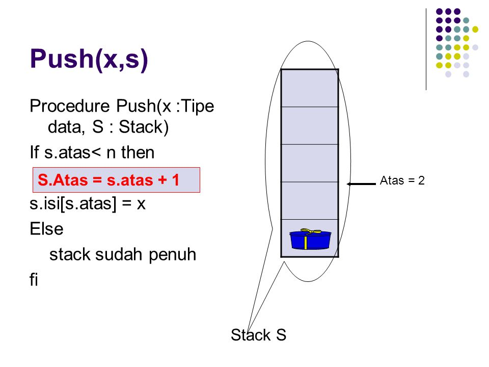 Push(x,s) Procedure Push(x :Tipe data, S : Stack) If s.atas< n then