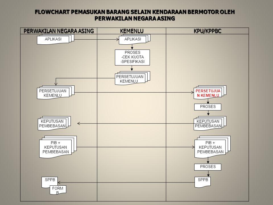 PERWAKILAN NEGARA ASING KEMENLU KPU/KPPBC