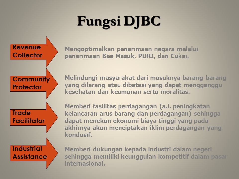 Fungsi DJBC Revenue Collector Community Protector Trade Facilitator