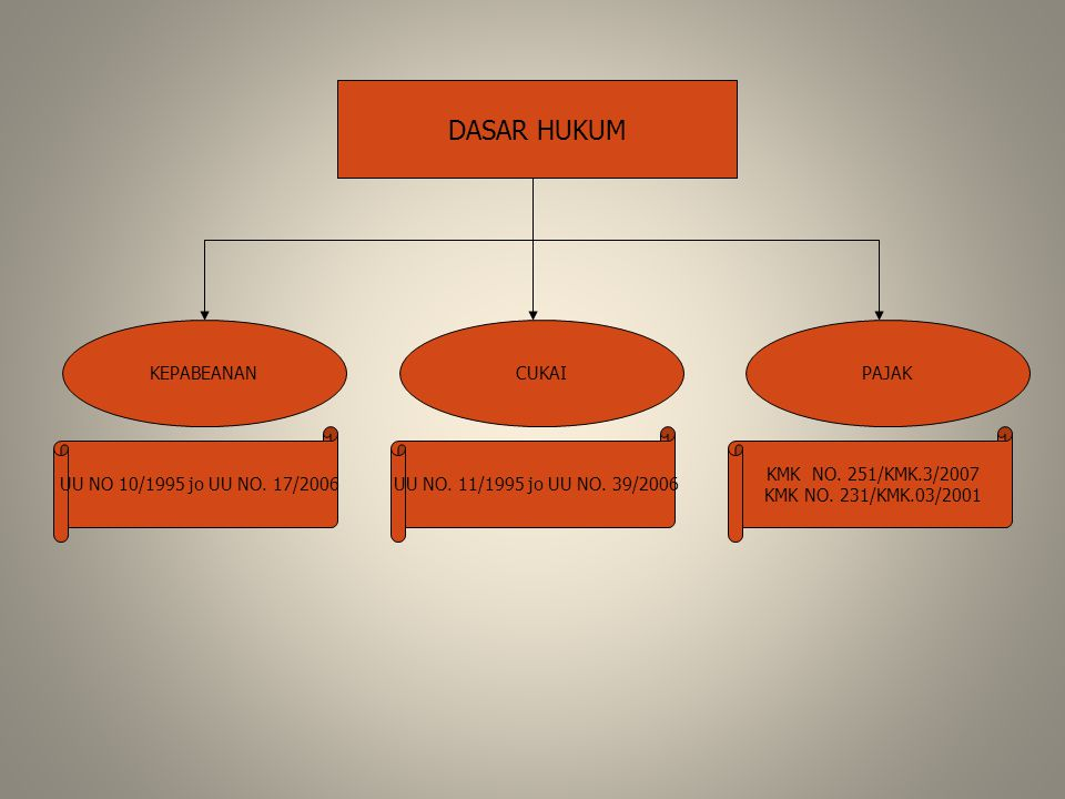 DASAR HUKUM KEPABEANAN CUKAI PAJAK UU NO 10/1995 jo UU NO. 17/2006