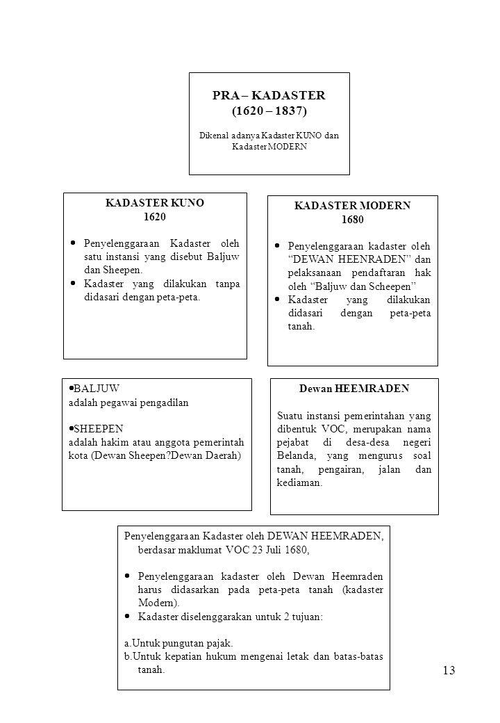 Dikenal adanya Kadaster KUNO dan Kadaster MODERN