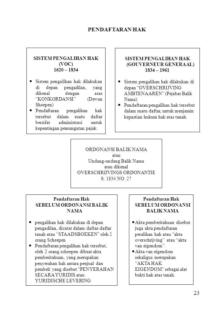 PENDAFTARAN HAK SISTEM PENGALIHAN HAK (VOC) 1620 – 1834