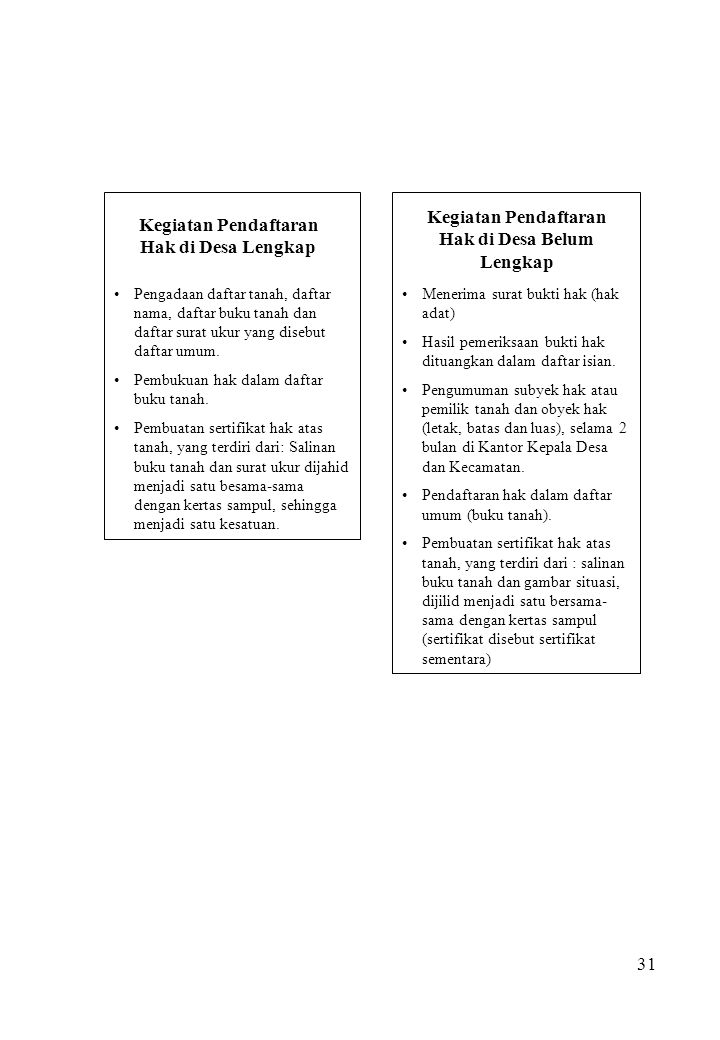 Kegiatan Pendaftaran Hak di Desa Belum Lengkap