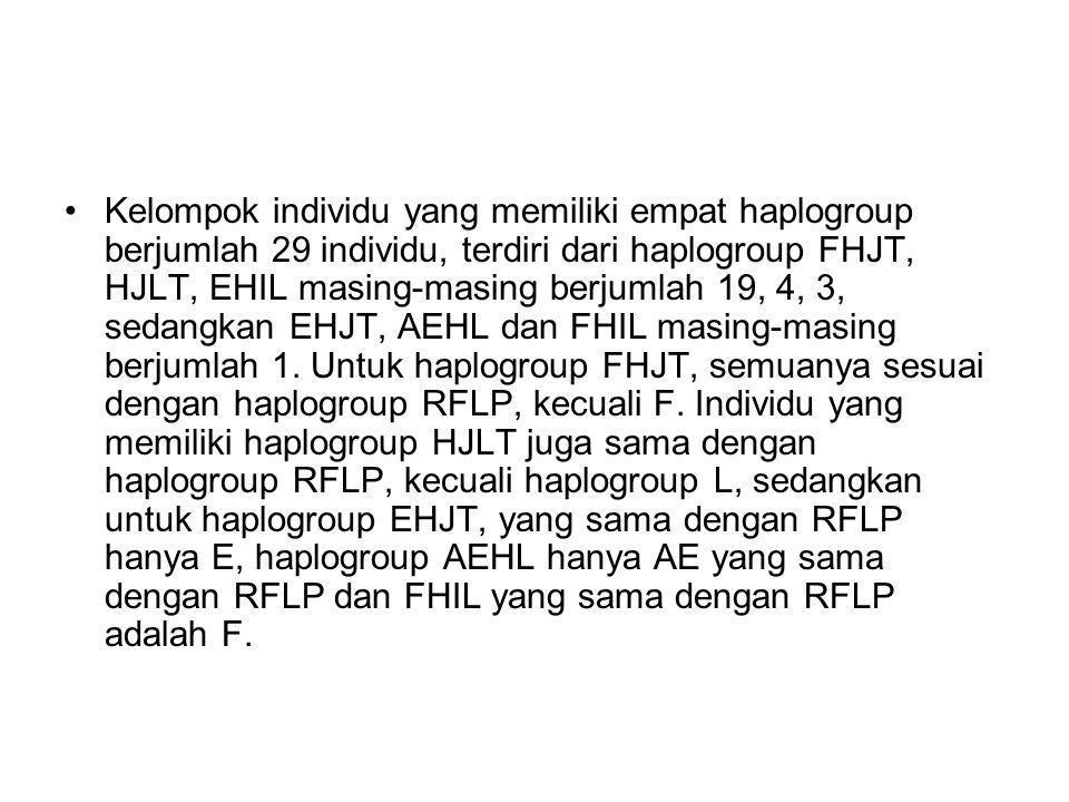 Kelompok individu yang memiliki empat haplogroup berjumlah 29 individu, terdiri dari haplogroup FHJT, HJLT, EHIL masing-masing berjumlah 19, 4, 3, sedangkan EHJT, AEHL dan FHIL masing-masing berjumlah 1.