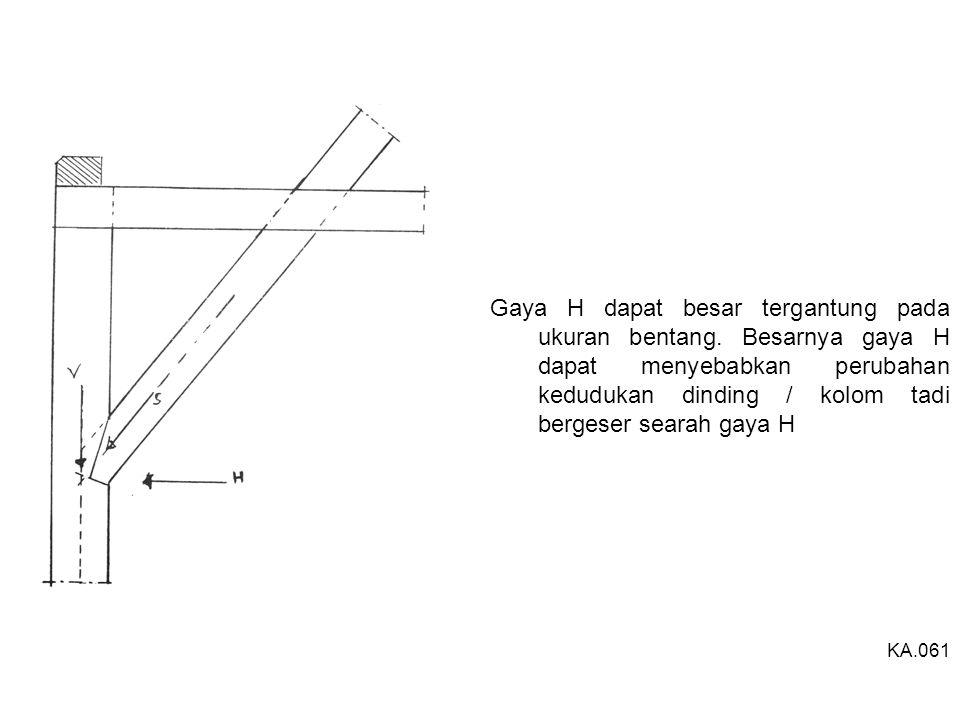 Gaya H dapat besar tergantung pada ukuran bentang