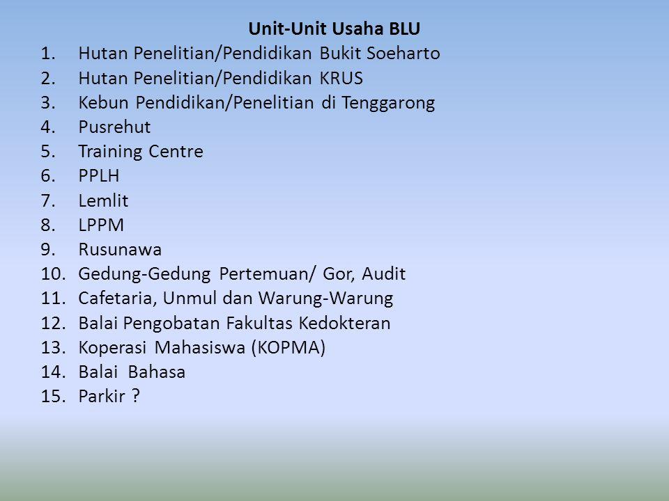 Unit-Unit Usaha BLU Hutan Penelitian/Pendidikan Bukit Soeharto. Hutan Penelitian/Pendidikan KRUS. Kebun Pendidikan/Penelitian di Tenggarong.