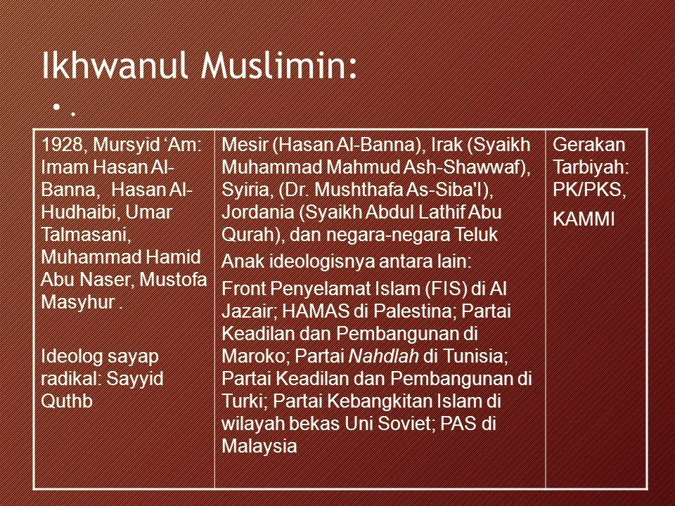 Ikhwanul Muslimin: . 1928, Mursyid 'Am: Imam Hasan Al-Banna, Hasan Al-Hudhaibi, Umar Talmasani, Muhammad Hamid Abu Naser, Mustofa Masyhur .