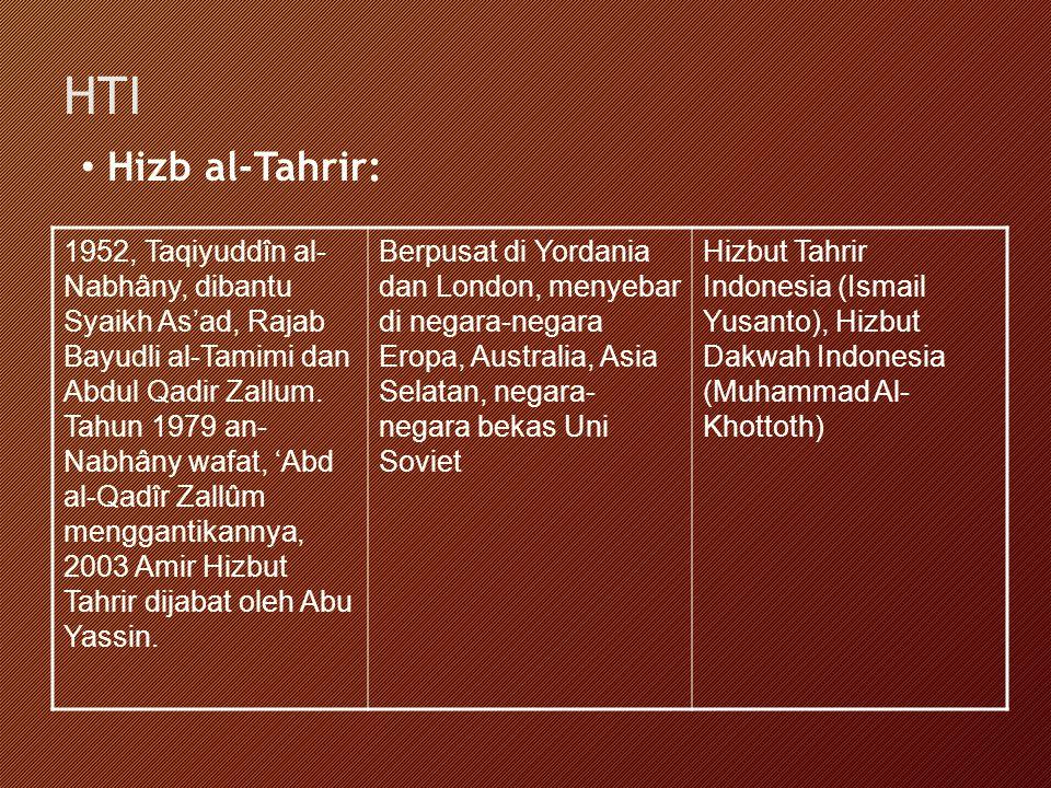 HTI Hizb al-Tahrir: