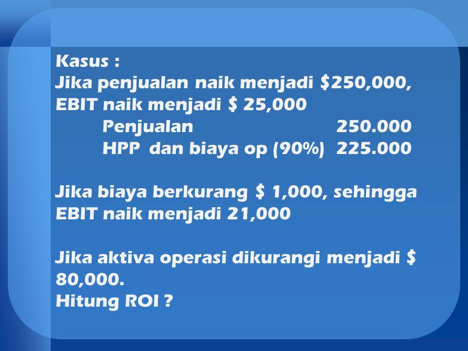 Kasus : Jika penjualan naik menjadi $250,000, EBIT naik menjadi $ 25,000. Penjualan 250.000. HPP dan biaya op (90%) 225.000.