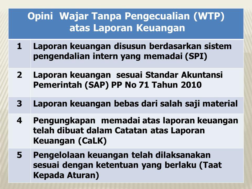 Opini Wajar Tanpa Pengecualian (WTP)