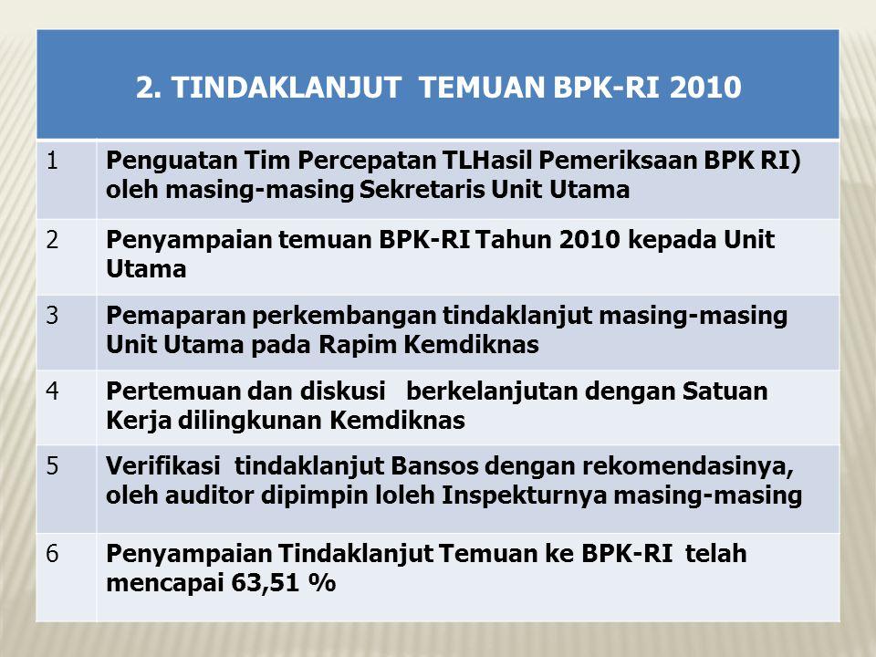2. TINDAKLANJUT TEMUAN BPK-RI 2010