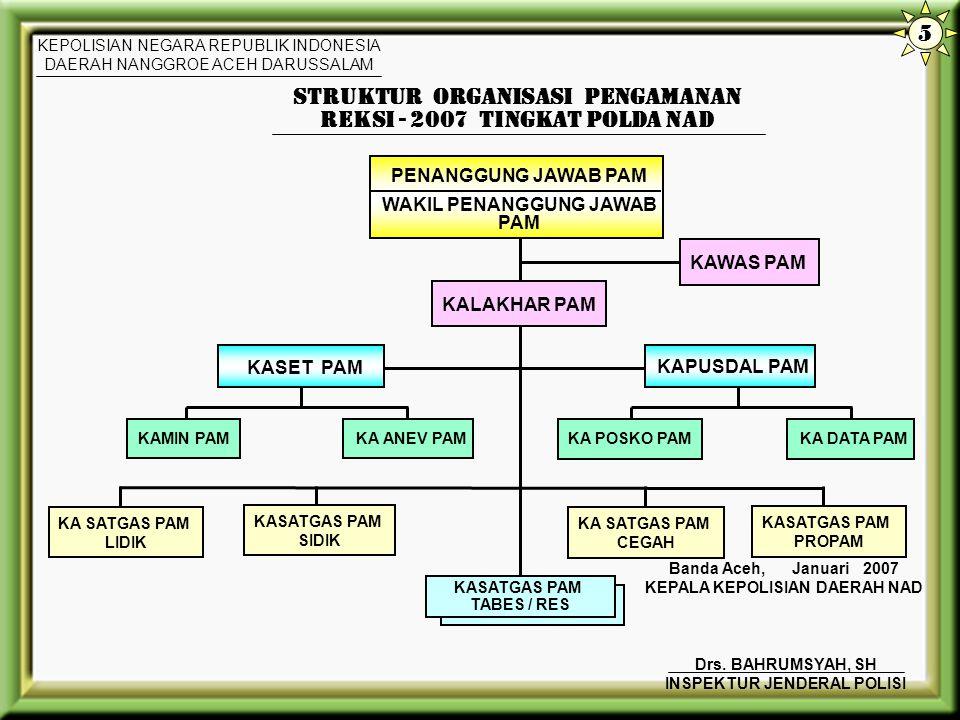 STRUKTUR ORGANISASI PENGAMANAN REKSI - 2007 TINGKAT POLDA NAD
