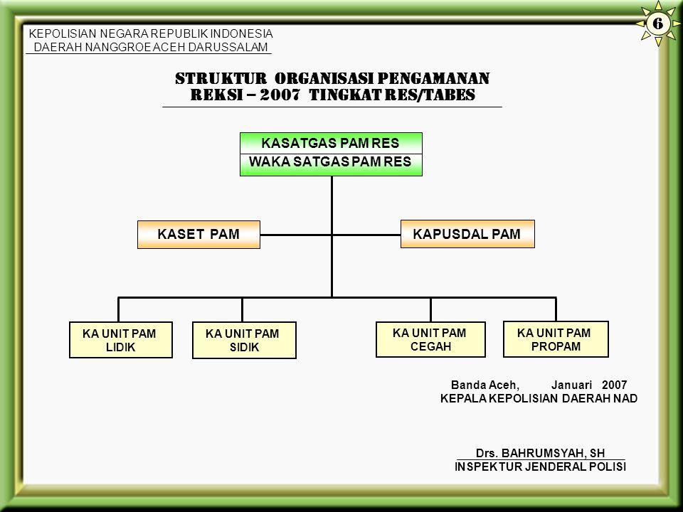 STRUKTUR ORGANISASI PENGAMANAN REKSI – 2007 TINGKAT RES/TABES