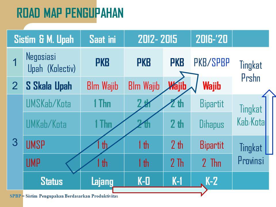 ROAD MAP PENGUPAHAN Sistim & M. Upah Saat ini 2012- 2015 2016-'20 1