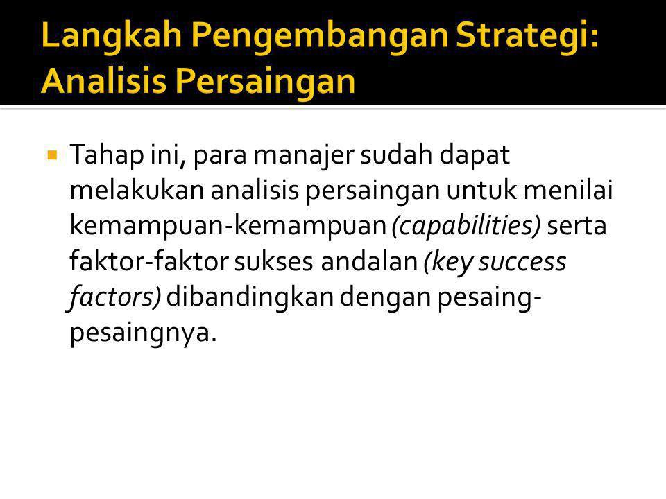 Langkah Pengembangan Strategi: Analisis Persaingan