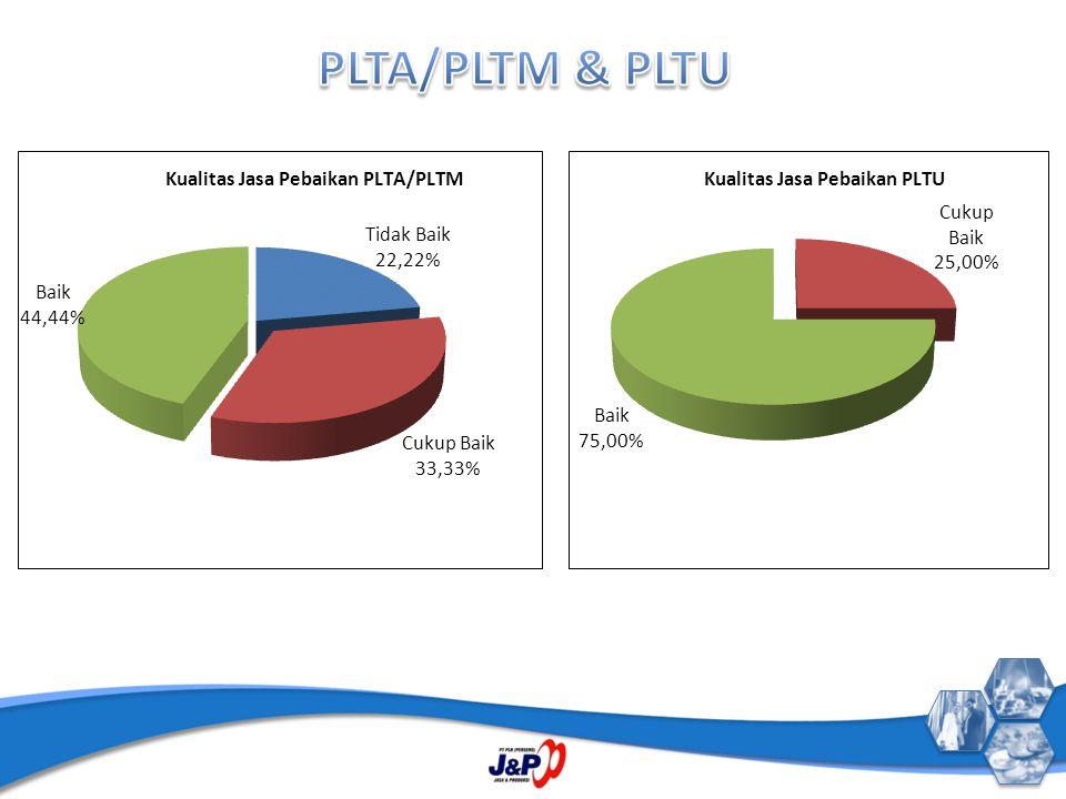 PLTA/PLTM & PLTU
