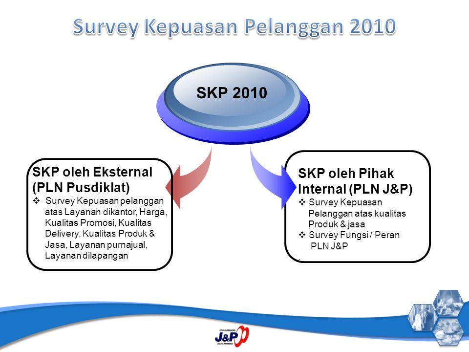 Survey Kepuasan Pelanggan 2010