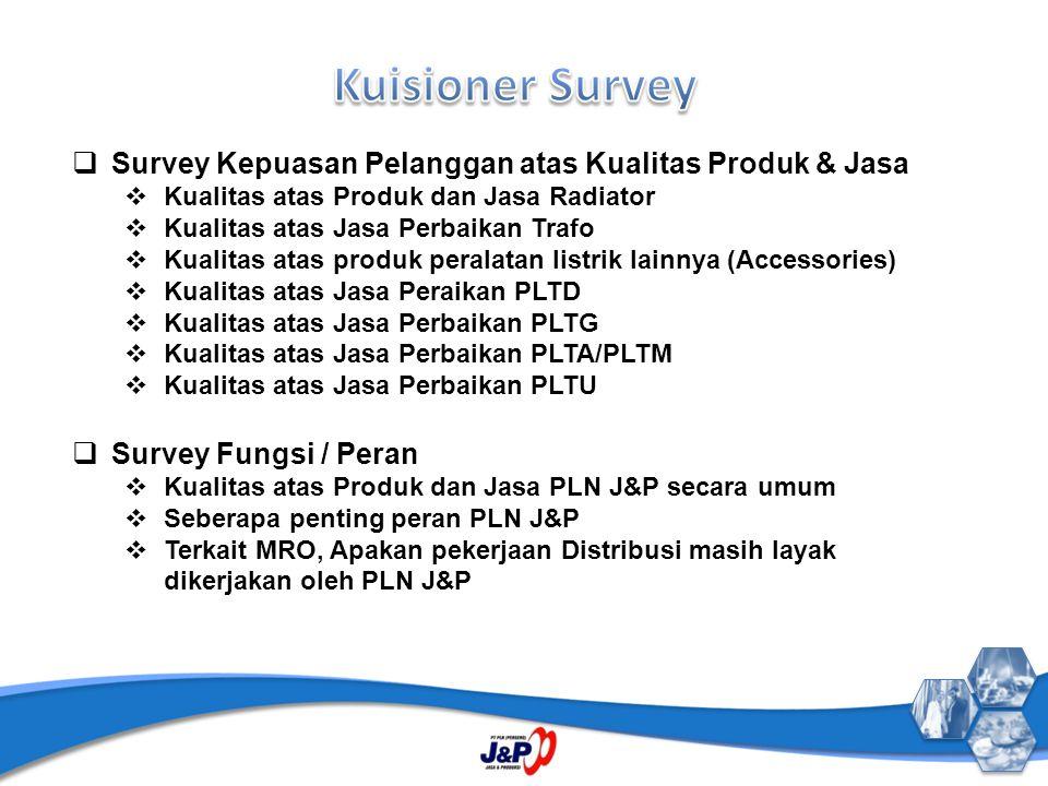 Kuisioner Survey Survey Kepuasan Pelanggan atas Kualitas Produk & Jasa
