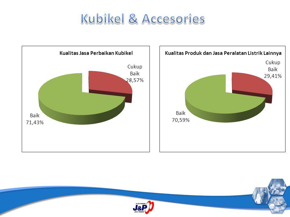 Kubikel & Accesories