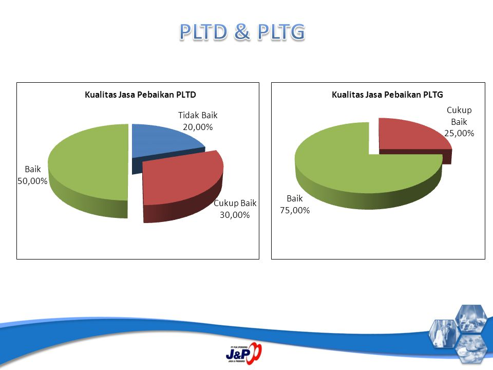 PLTD & PLTG
