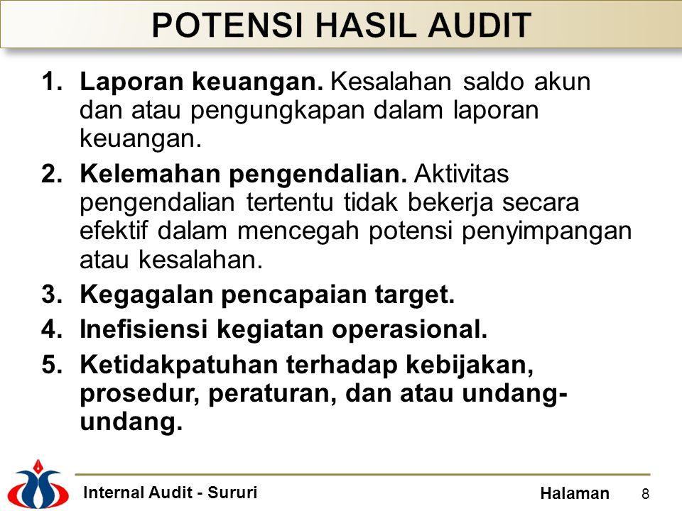 POTENSI HASIL AUDIT Laporan keuangan. Kesalahan saldo akun dan atau pengungkapan dalam laporan keuangan.